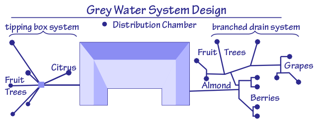 Gray Water Schematic